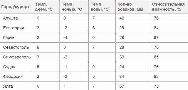 Какая зима в Крыму в феврале