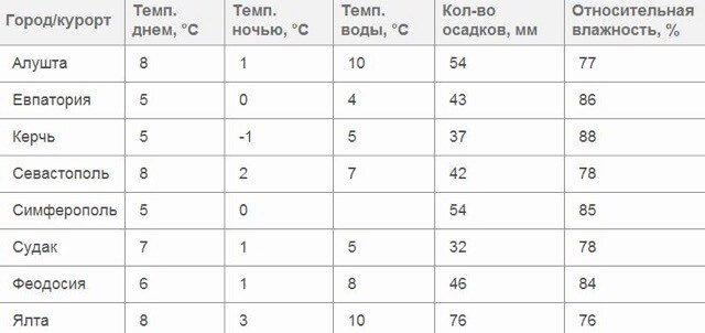Средняя погода в Крыму в декабре